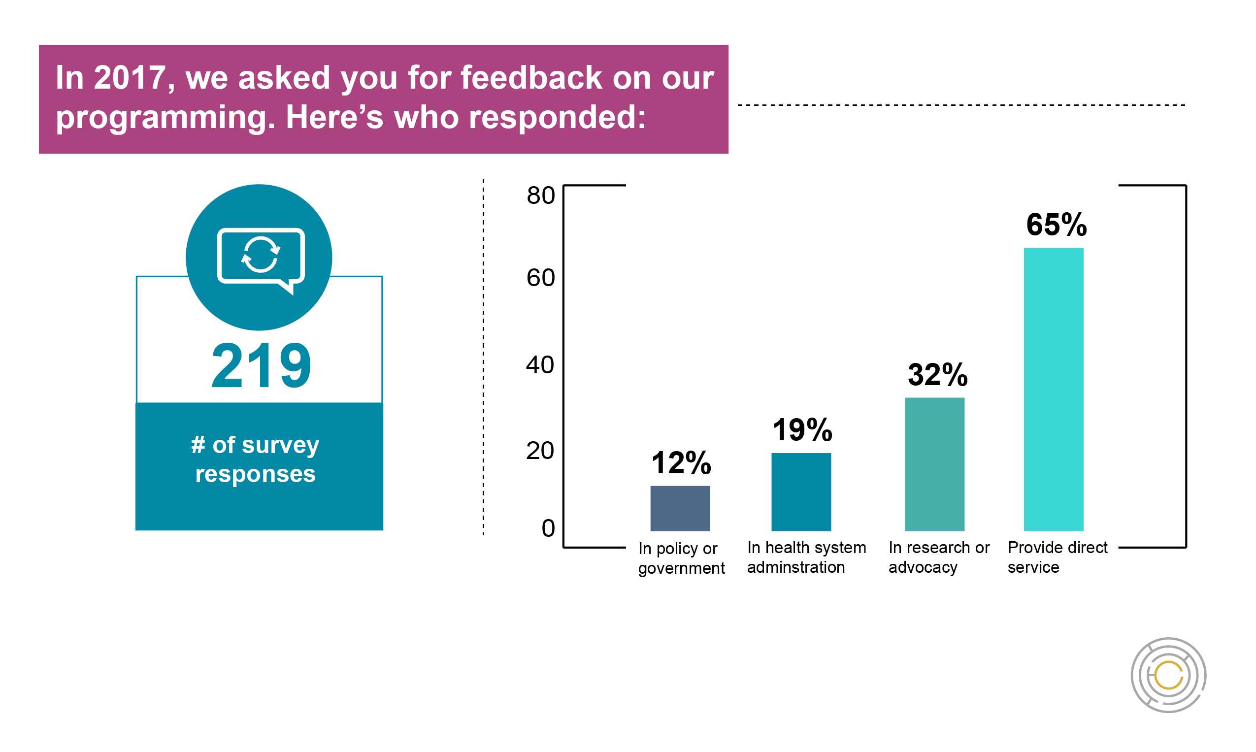 Infographic shows 219 respondents to the National Center survey, 65% provide direct service