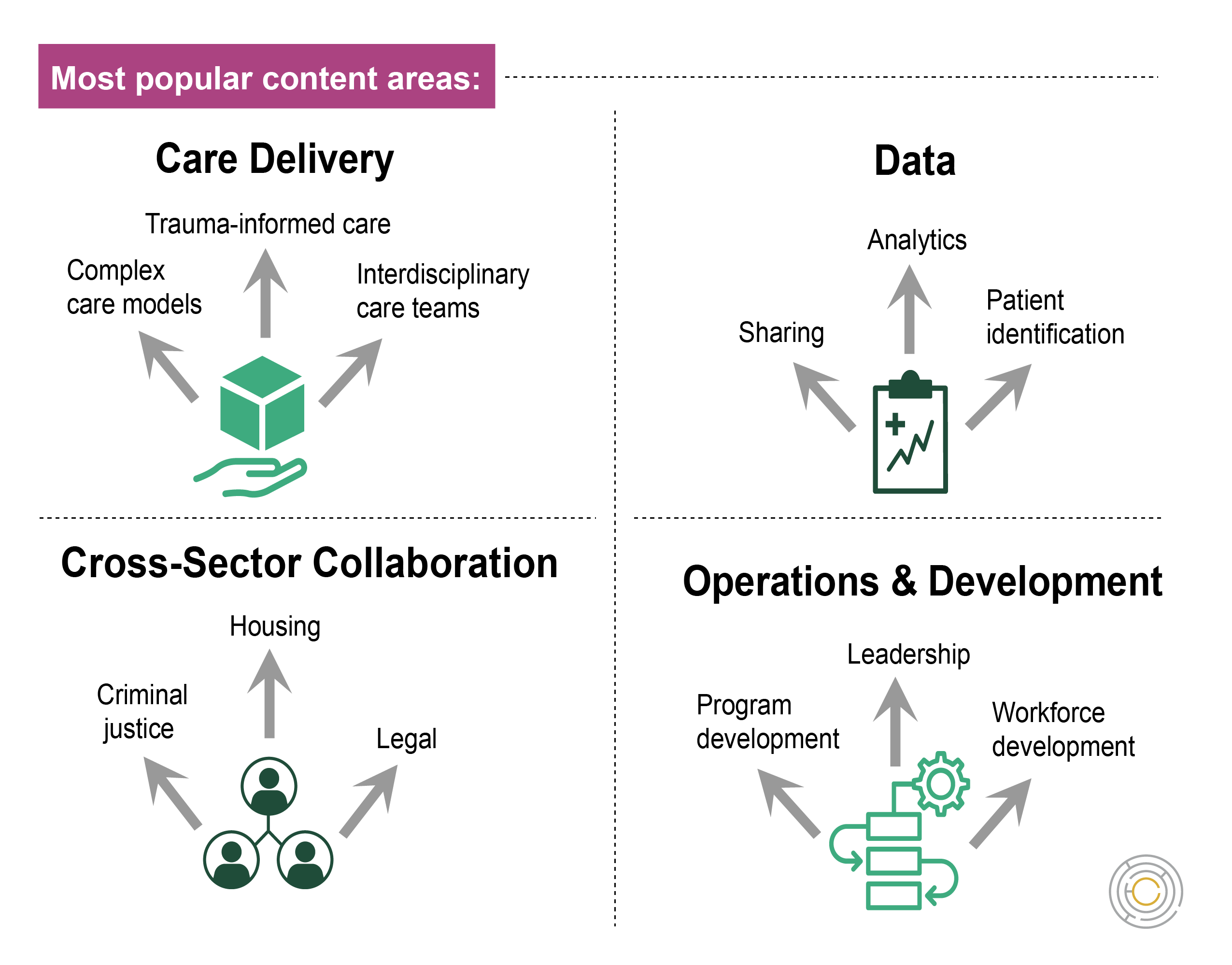 Infographic showing most popular content areas: Care delivery, Data, Cross-sector collaboration, and Operations & development