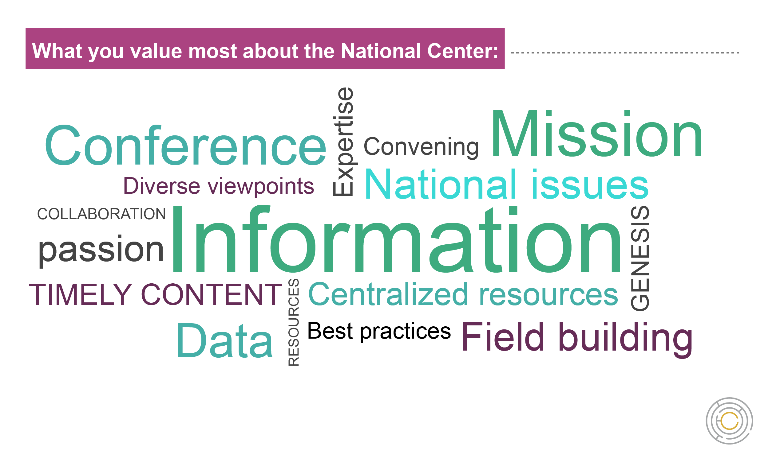 Word cloud showing what respondents value most about the National Center. The biggest words are Information, Mission, and Conference
